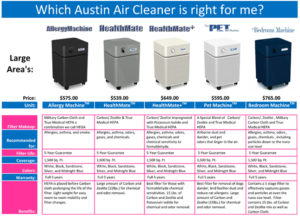 Austin Air Purifiers proprietary filter blends set them apart from every other air purifier on the market.